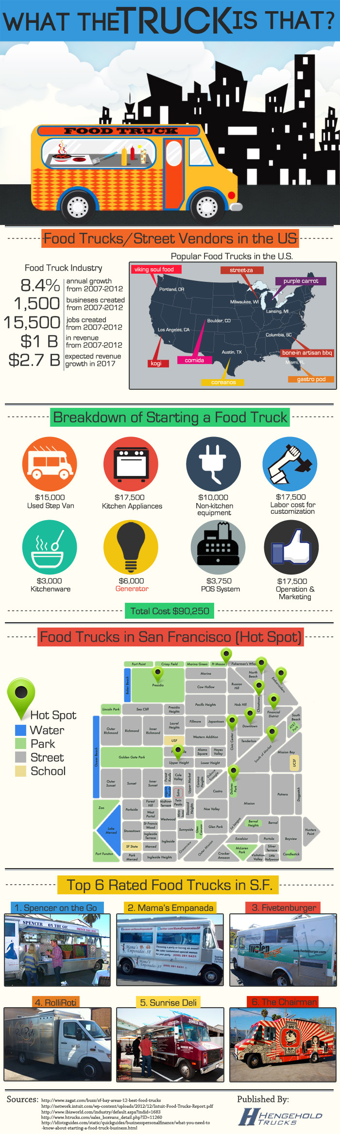 What the Truck is That? [Infographic]